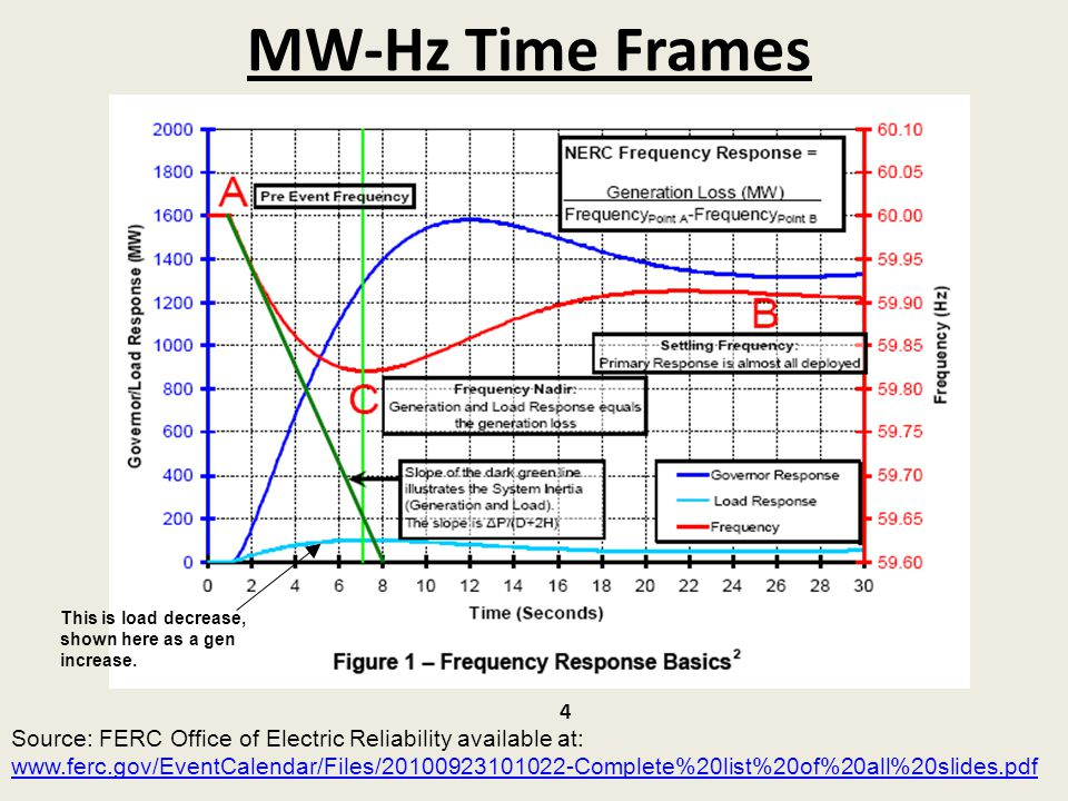 MW-Hz Time Frames Source: FERC Office of Electric Reliability available at: www.ferc.gov/EventCalendar/Files/20100923101022-Complete%20list%20of%20all