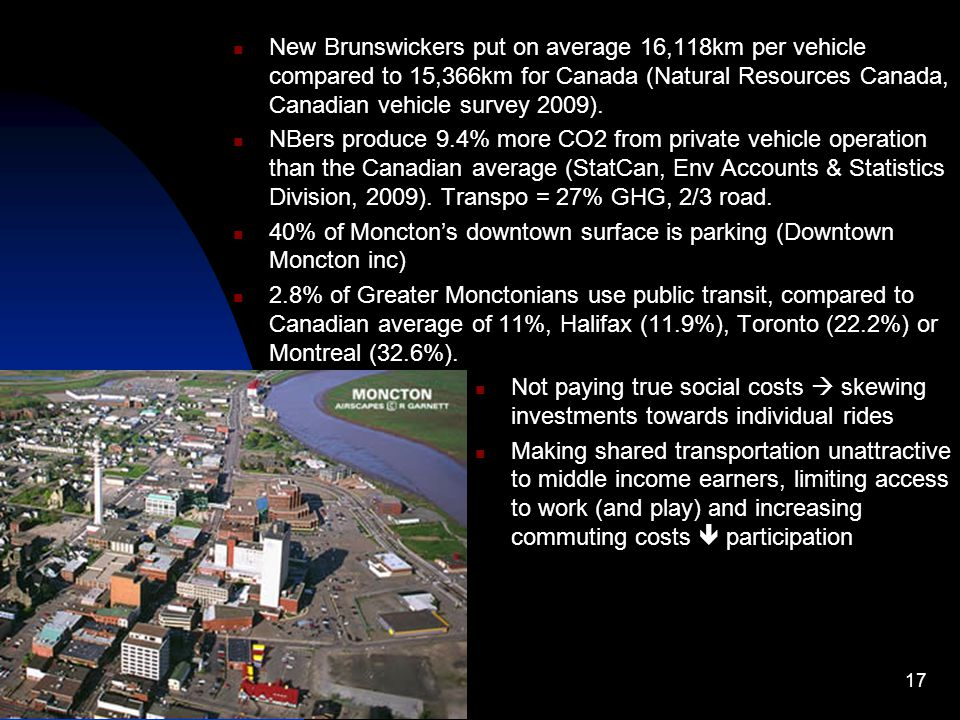 New Brunswickers put on average 16,118km per vehicle compared to 15,366km for Canada (Natural Resources Canada, Canadian vehicle survey 2009).