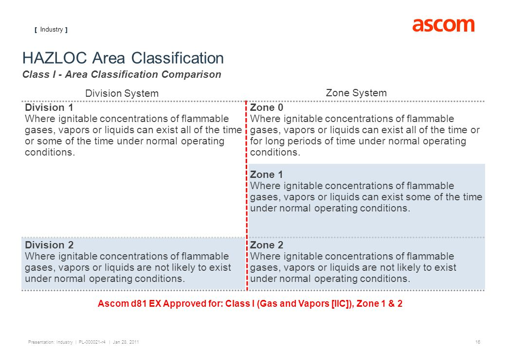 [ Industry ] 16 Presentation: Industry | PL-000021-r4 | Jan 28, 2011 HAZLOC Area Classification Class I - Area Classification Comparison Division 1 Where ignitable concentrations of flammable gases, vapors or liquids can exist all of the time or some of the time under normal operating conditions.