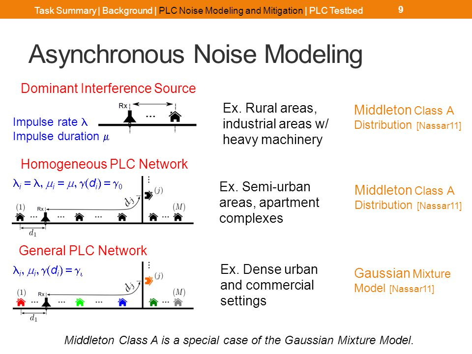 Asynchronous Noise Modeling 9 Ex. Rural areas, industrial areas w/ heavy machinery Dominant Interference Source Middleton Class A Distribution [Nassar