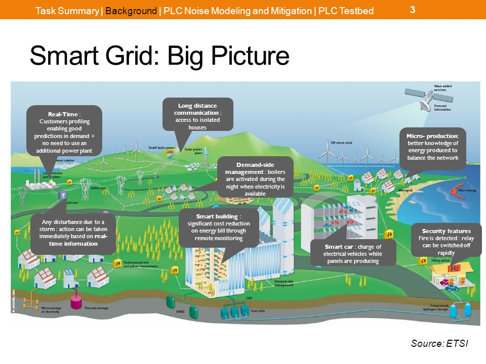 Smart Grid: Big Picture 3 Smart car : charge of electrical vehicles while panels are producing Long distance communication : access to isolated houses