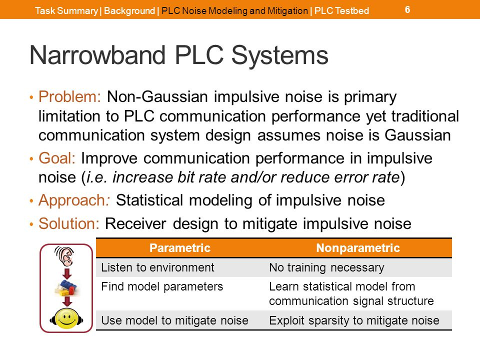 Narrowband PLC Systems Problem: Non-Gaussian impulsive noise is primary limitation to PLC communication performance yet traditional communication syst