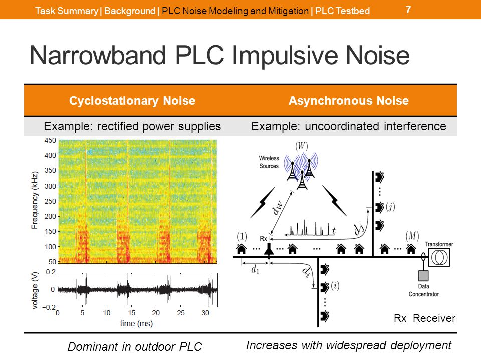 Uncoordinated Interference Results 18 General PLC NetworkHomogeneous PLC Network