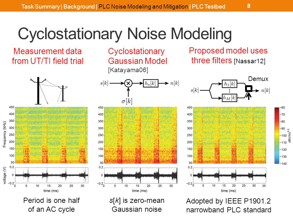 Cyclostationary Noise Modeling 8 Measurement data from UT/TI field trial Cyclostationary Gaussian Model [Katayama06] Proposed model uses three filters