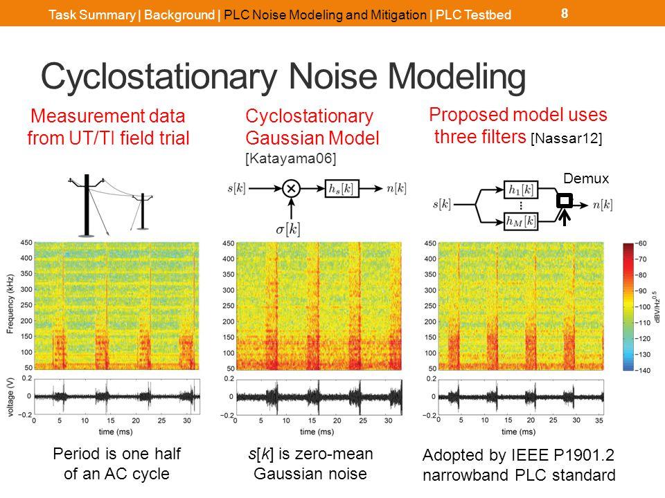 Asynchronous Noise Modeling 9 Ex.