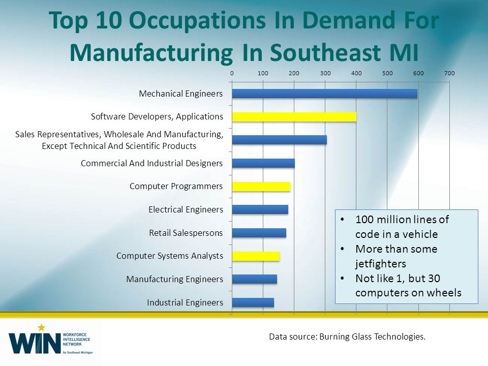 Top 10 Occupations In Demand For Manufacturing In Southeast MI Data source: Burning Glass Technologies.