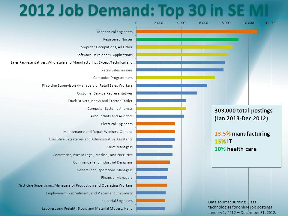 2012 Job Demand: Top 30 in SE MI Data source: Burning Glass technologies for online job postings January 1, 2012 – December 31, 2012.