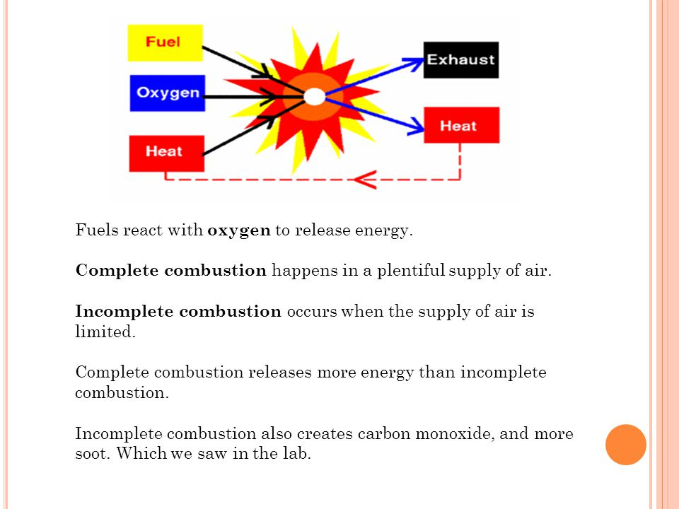 Fuels react with oxygen to release energy. Complete combustion happens in a plentiful supply of air. Incomplete combustion occurs when the supply of a