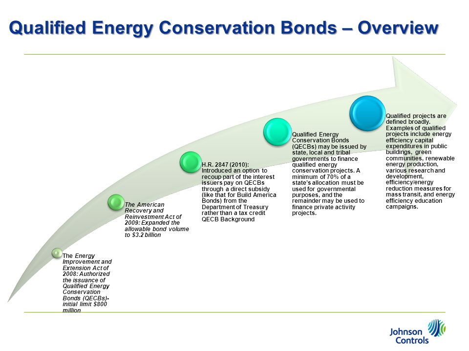 Qualified Energy Conservation Bonds – Overview The Energy Improvement and Extension Act of 2008: Authorized the issuance of Qualified Energy Conservat