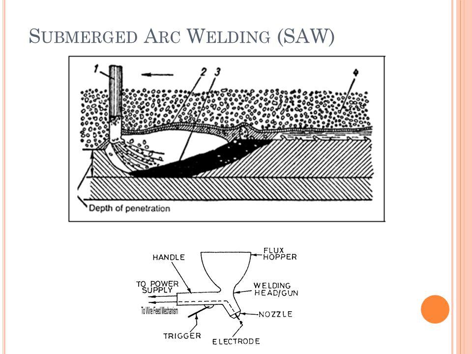 S UBMERGED A RC W ELDING (SAW)
