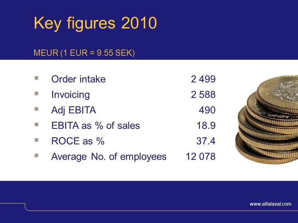www.alfalaval.com Key figures 2010 Order intake 2 499 Invoicing 2 588 Adj EBITA 490 EBITA as % of sales 18.9 ROCE as % 37.4 Average No.