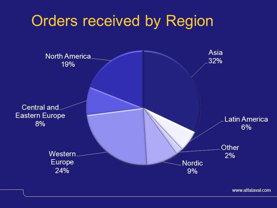 www.alfalaval.com Orders received by Region