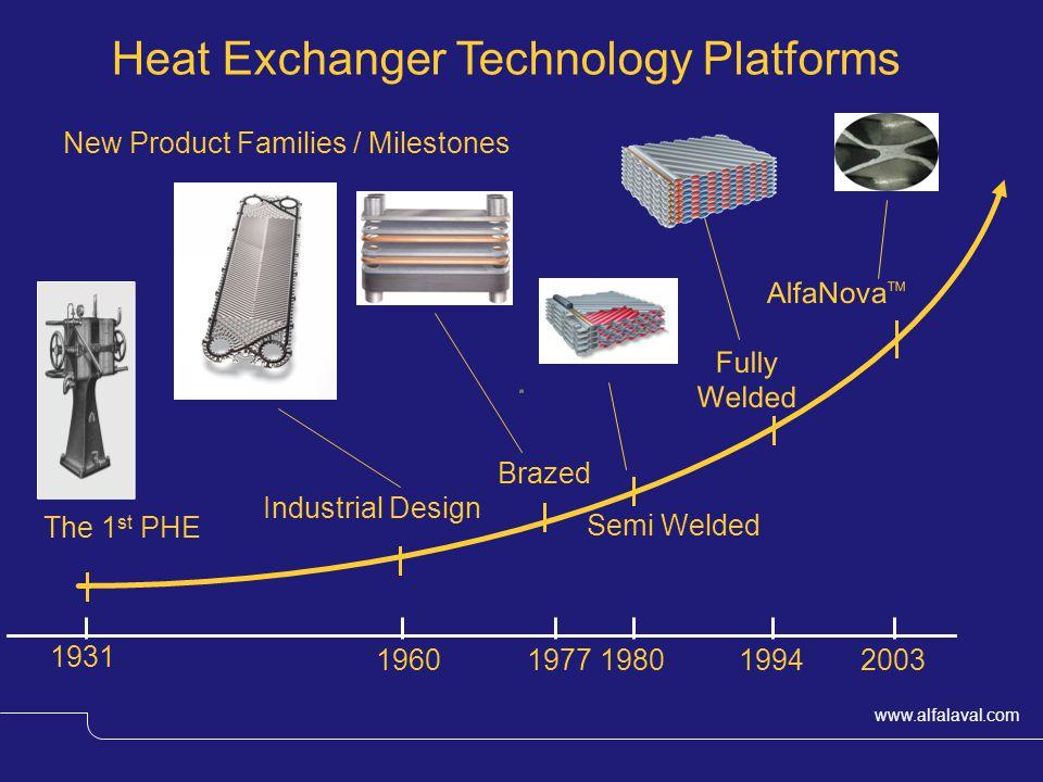 www.alfalaval.com The 1 st PHE Semi Welded Fully Welded AlfaNova TM 1931 19601977198019942003 Heat Exchanger Technology Platforms Industrial Design x Brazed New Product Families / Milestones