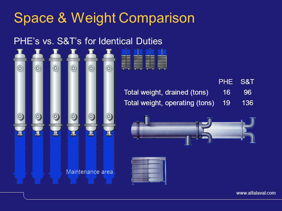 www.alfalaval.com Space & Weight Comparison PHEs vs.