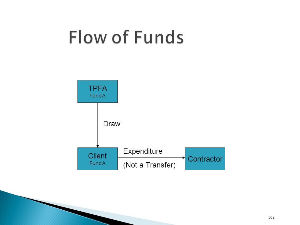 TPFA Fund A Client Fund A Contractor Draw Expenditure (Not a Transfer) 108