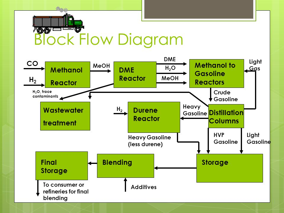Block Flow Diagram Methanol Reactor Wastewater treatment H 2 O, trace contaminants CO H2H2 MeOH DME Reactor Methanol to Gasoline Reactors DME H2OH2O M