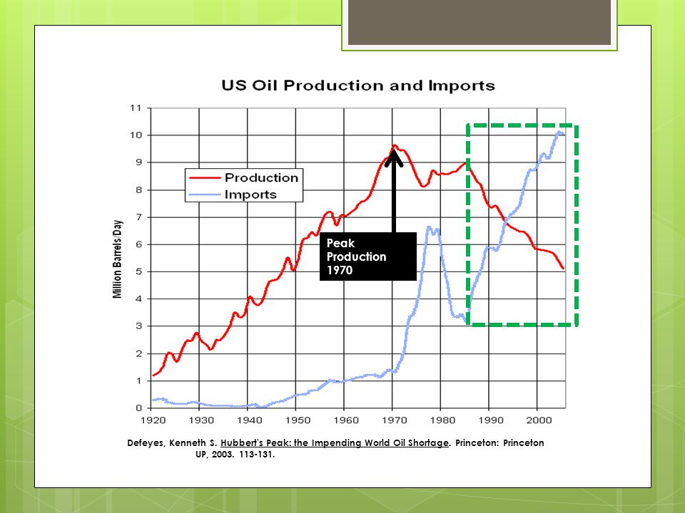 Defeyes, Kenneth S. Hubbert's Peak: the Impending World Oil Shortage. Princeton: Princeton UP, 2003. 113-131. Peak Production 1970