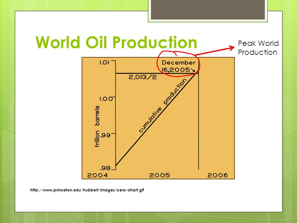 World Oil Production http://www.princeton.edu/hubbert/images/cera-chart.gif Peak World Production