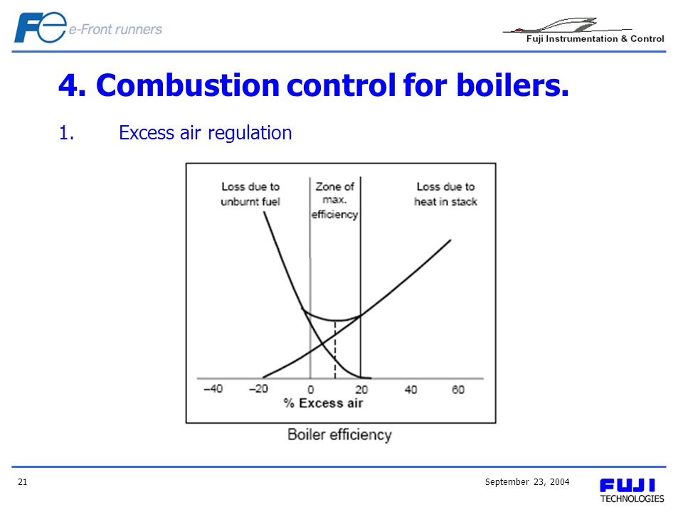 September 23, 200421 4. Combustion control for boilers. 1.Excess air regulation