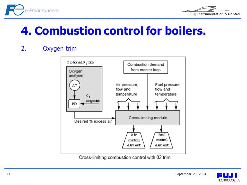September 23, 200423 4. Combustion control for boilers. 2.Oxygen trim
