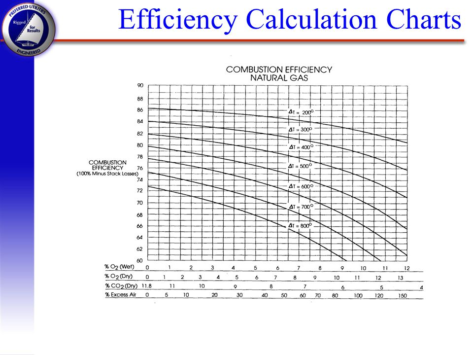 Efficiency Calculation Charts