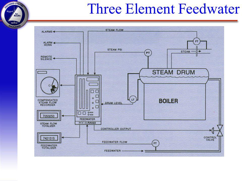 Three Element Feedwater
