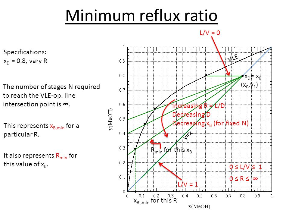 Minimum reflux ratio VLE y=x Specifications: x D = 0.8, vary R L/V = 0 The number of stages N required to reach the VLE-op. line intersection point is