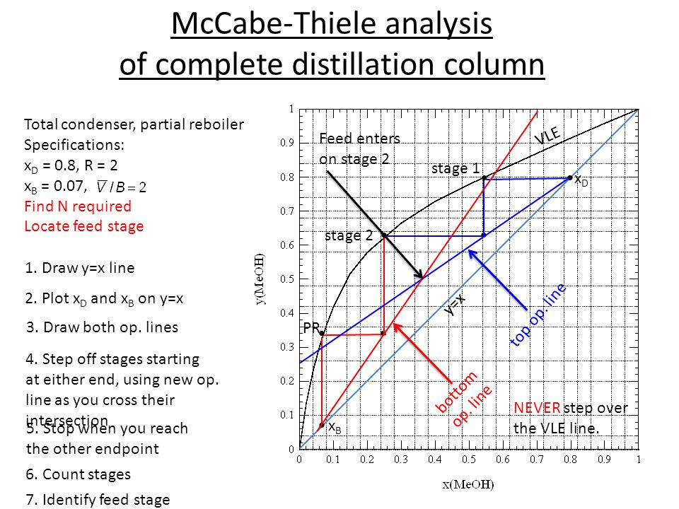 McCabe-Thiele analysis of complete distillation column VLE y=x stage 1 1. Draw y=x line 2. Plot x D and x B on y=x 3. Draw both op. lines 4. Step off