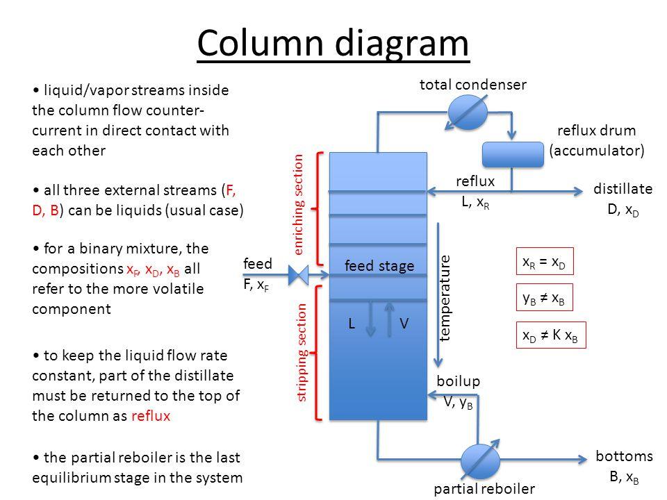 External mass balance TMB:F = D + B CMB:F x F = D x D + B x B for specified F, x F, x D, x B, there are only 2 unknowns (D, B) B = F - D feed F, x F bottoms B, x B distillate D, x D