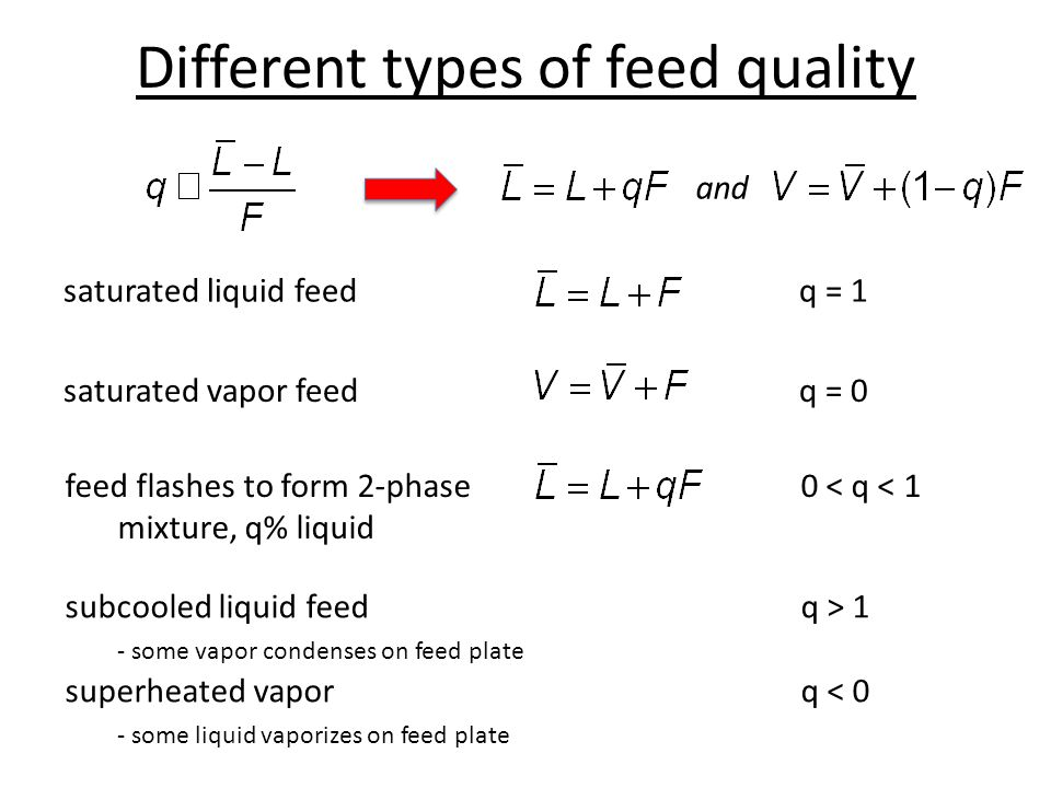 Different types of feed quality saturated liquid feed q = 1 feed flashes to form 2-phase0 < q < 1 mixture, q% liquid and subcooled liquid feedq > 1 -