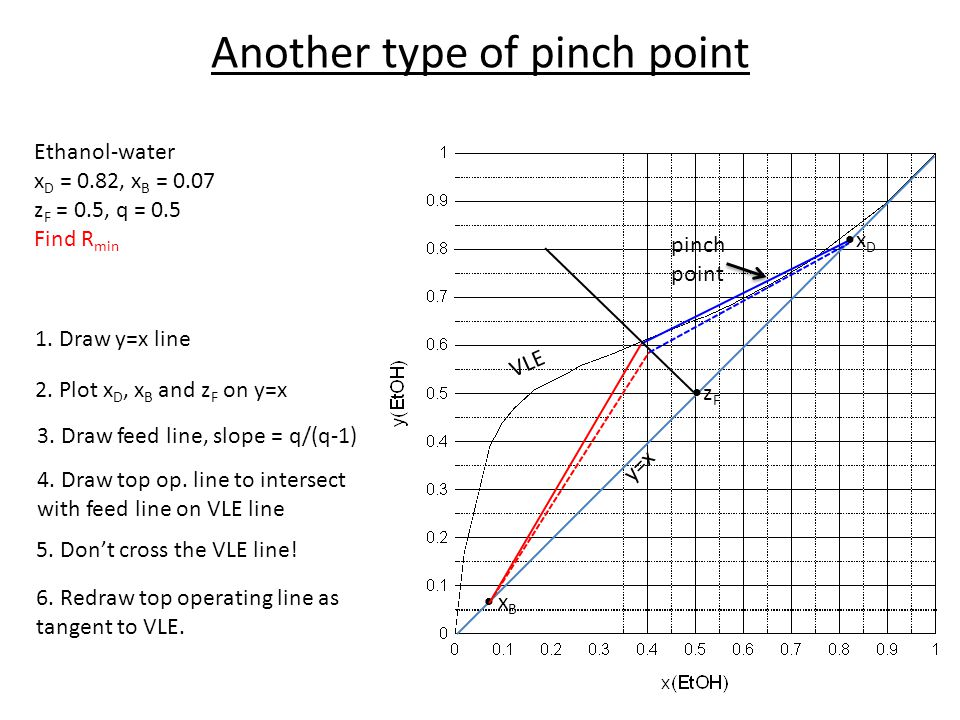 Another type of pinch point VLE y=x 1. Draw y=x line 2. Plot x D, x B and z F on y=x 3. Draw feed line, slope = q/(q-1) 5. Dont cross the VLE line! Et