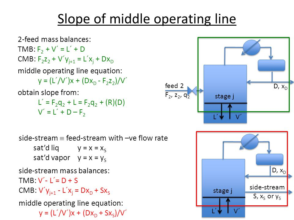 Slope of middle operating line 2-feed mass balances: TMB: F 2 + V´ = L´ + D CMB: F 2 z 2 + V´y j+1 = L´x j + Dx D middle operating line equation: y =