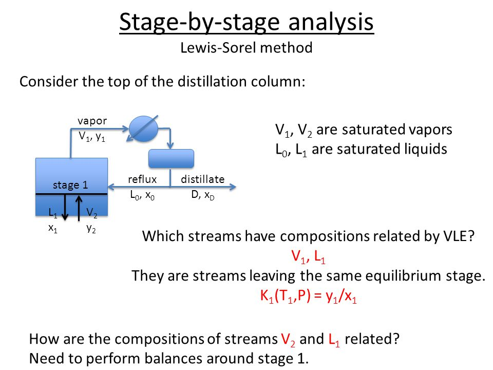 Relationships for stage 1 TMB:L 0 + V 2 = L 1 + V 1 CMB:L 0 x 0 + V 2 y 2 = L 1 x 1 + V 1 y 1 EB: L 0 h 0 + V 2 H 2 = L 1 h 1 + V 1 H 1 VLE:K 1 (T 1,P) = y 1 /x 1 vapor V 1, y 1 distillate D, x D reflux L 0, x 0 V2y2V2y2 L1x1L1x1 stage 1 There are 14 variables: 4 flow rates (L 1, V 2, L 0, V 1 ) 4 compositions (x 1, y 2, x 0, y 1 ) 4 enthalpies (h 1, H 2, h 0, H 1 ) T 1, P We usually specify 10 of them: P, x D, D, R = L 0 /D x D = x 0 = y 1 V 1 = L 0 + D T 1 and all 4 enthalpies (by VLE) 4 unknowns (L 1, x 1, V 2, y 2 ) and 4 equations: problem is completely specified.