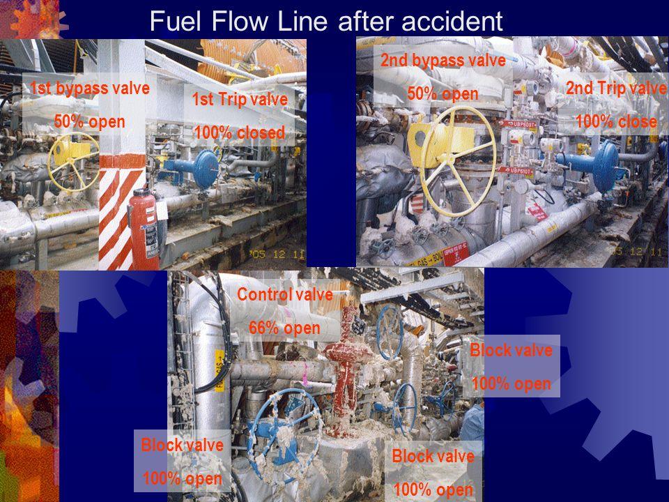 Fuel Flow Line after accident 1st Trip valve 100% closed 1st bypass valve 50% open 2nd bypass valve 50% open 2nd Trip valve 100% close Control valve 66% open Block valve 100% open Block valve 100% open Block valve 100% open