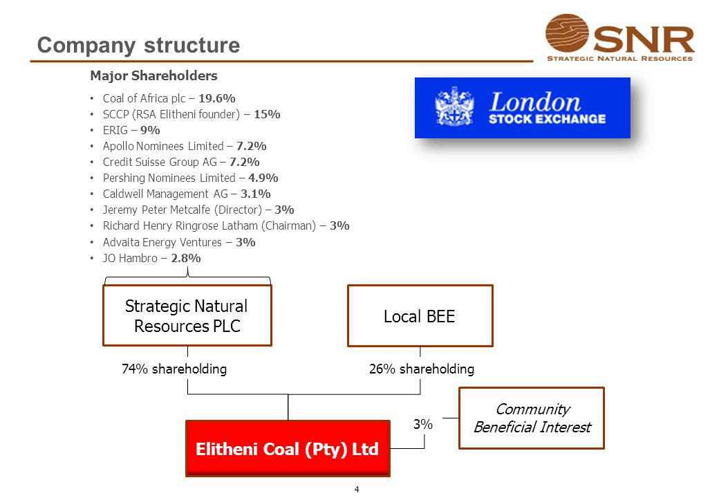 Company structure Elitheni Coal (Pty) Ltd Strategic Natural Resources PLC Local BEE 74% shareholding26% shareholding Community Beneficial Interest 3%