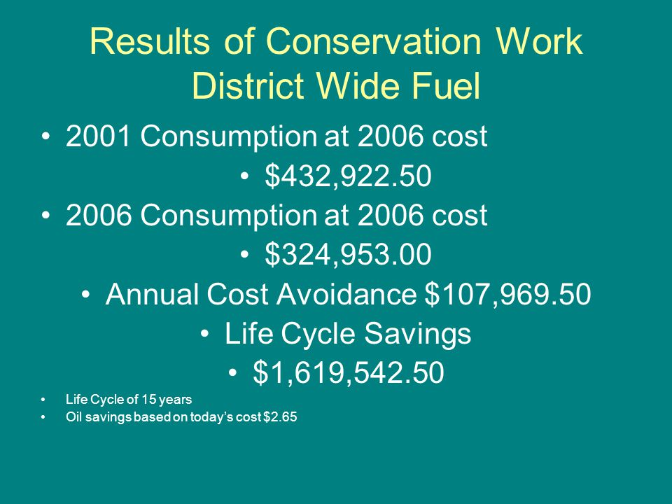 Results of Conservation Work District Wide Fuel 2001 Consumption at 2006 cost $432,922.50 2006 Consumption at 2006 cost $324,953.00 Annual Cost Avoidance $107,969.50 Life Cycle Savings $1,619,542.50 Life Cycle of 15 years Oil savings based on todays cost $2.65