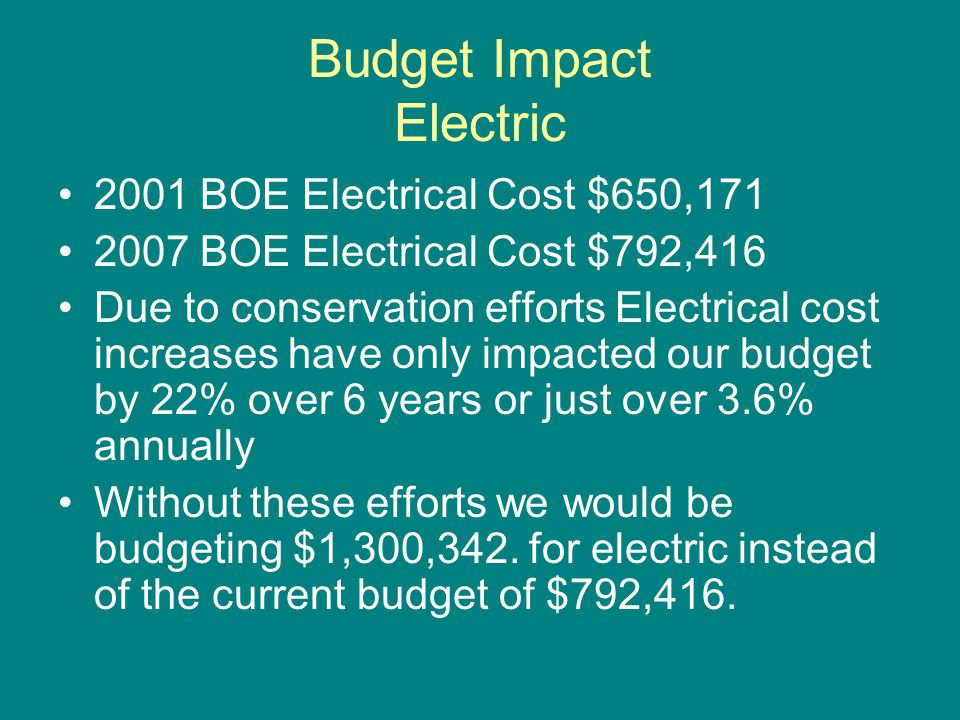 Budget Impact Electric 2001 BOE Electrical Cost $650,171 2007 BOE Electrical Cost $792,416 Due to conservation efforts Electrical cost increases have only impacted our budget by 22% over 6 years or just over 3.6% annually Without these efforts we would be budgeting $1,300,342.