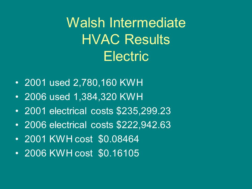 Walsh Intermediate HVAC Results Electric 2001 used 2,780,160 KWH 2006 used 1,384,320 KWH 2001 electrical costs $235, electrical costs $222, KWH cost $ KWH cost $
