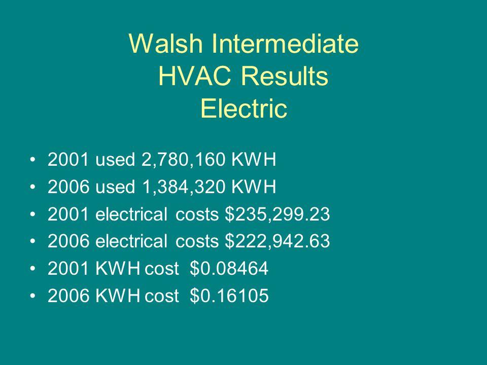 Walsh Intermediate HVAC Results Oil 2001 used 80,472 Gallons 2006 used 46,859 Gallons 2001 Fuel oil costs $80,472 2001 per gallon cost $0.876 2006 Fuel oil costs $89,714 2006 per gallon cost $1.915