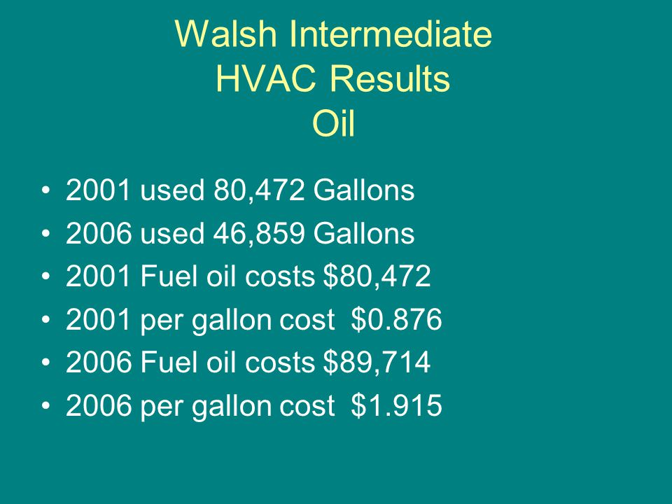 Walsh Intermediate HVAC Results Oil 2001 used 80,472 Gallons 2006 used 46,859 Gallons 2001 Fuel oil costs $80,472 2001 per gallon cost $0.876 2006 Fuel oil costs $89,714 2006 per gallon cost $1.915