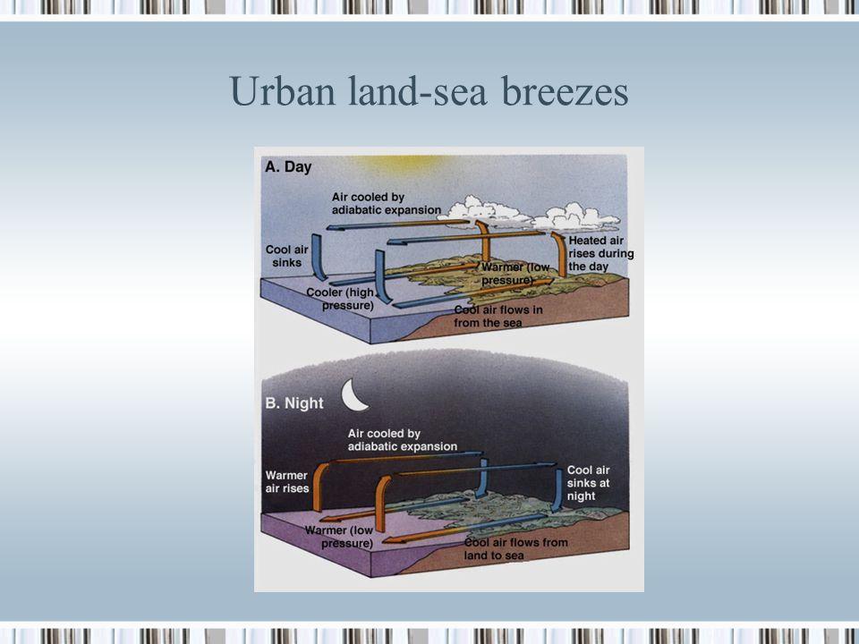 Urban land-sea breezes
