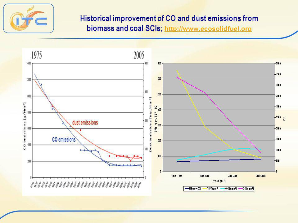 Historical improvement of CO and dust emissions from biomass and coal SCIs; http://www.ecosolidfuel.org http://www.ecosolidfuel.org