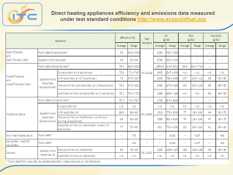 Direct heating appliances efficiency and emissions data measured under test standard conditions http://www.ecosolidfuel.orghttp://www.ecosolidfuel.org