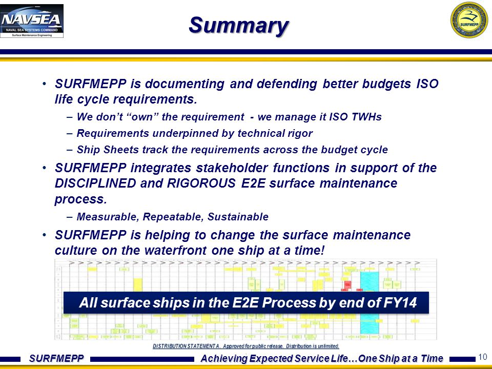SURFMEPP Achieving Expected Service Life…One Ship at a Time DISTRIBUTION STATEMENT A. Approved for public release. Distribution is unlimited.. Summary