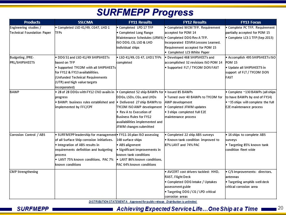 SURFMEPP Achieving Expected Service Life…One Ship at a Time DISTRIBUTION STATEMENT A. Approved for public release. Distribution is unlimited.. SURFMEP