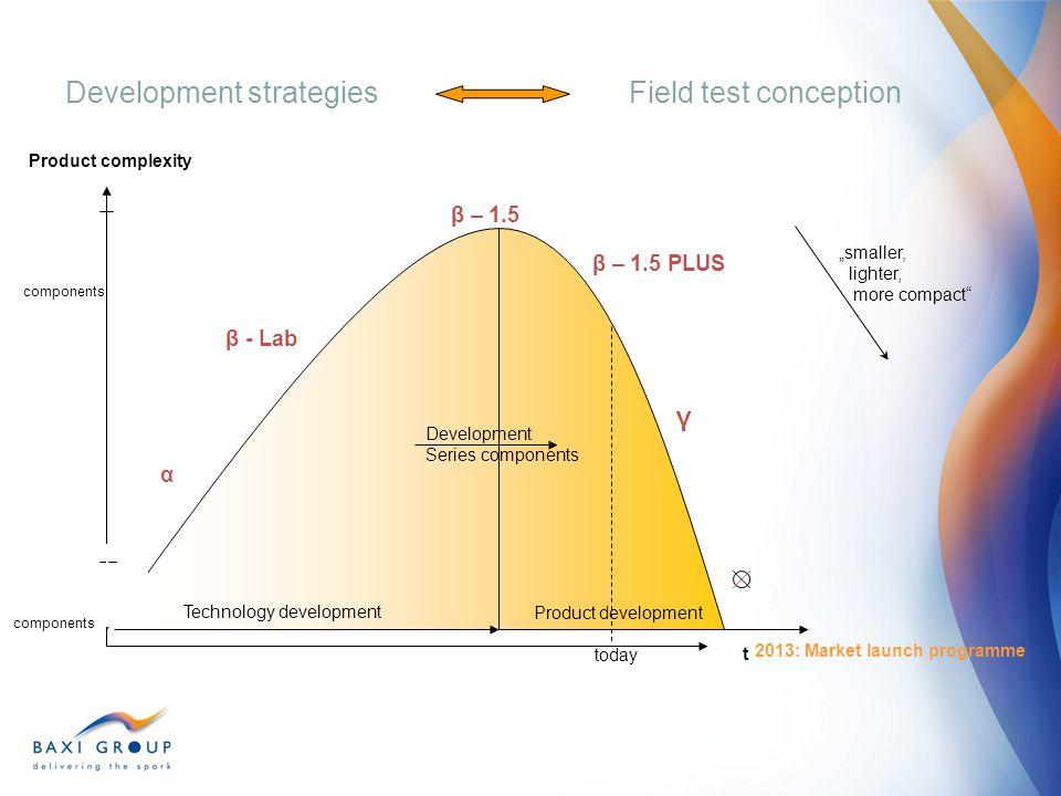 Development strategies Field test conception β - Lab β – 1.5 β – 1.5 PLUS α γ t Product development Technology development 2013: Market launch program