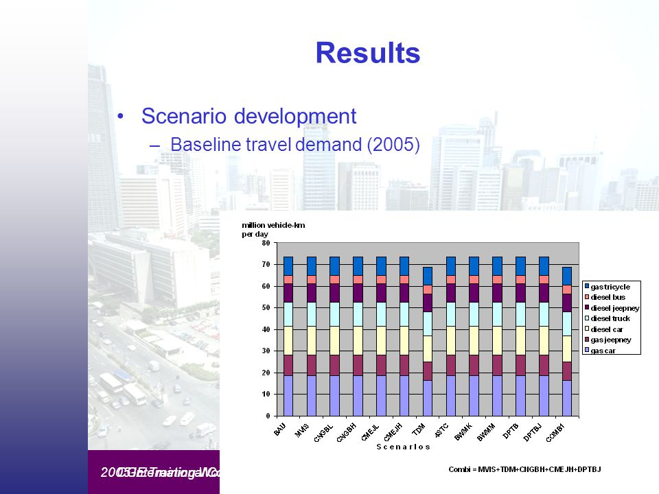 CGE Training Workshop on Mitigation Assessments - Seoul - September 20052005 International Conference on Atmosphere Protection Results Scenario development –Baseline travel demand (2005)