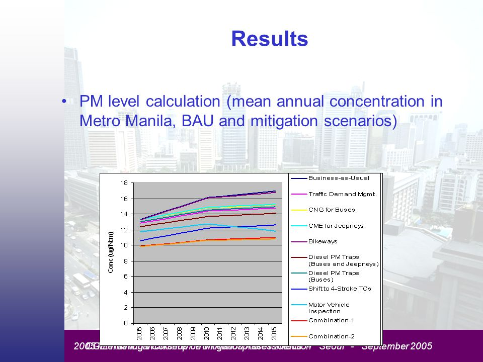 CGE Training Workshop on Mitigation Assessments - Seoul - September 20052005 International Conference on Atmosphere Protection Results PM level calculation (mean annual concentration in Metro Manila, BAU and mitigation scenarios)