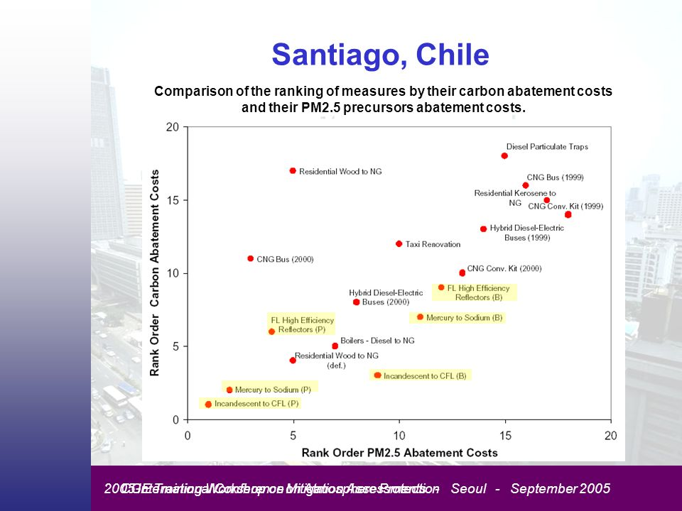 CGE Training Workshop on Mitigation Assessments - Seoul - September 20052005 International Conference on Atmosphere Protection Santiago, Chile Comparison of the ranking of measures by their carbon abatement costs and their PM2.5 precursors abatement costs.