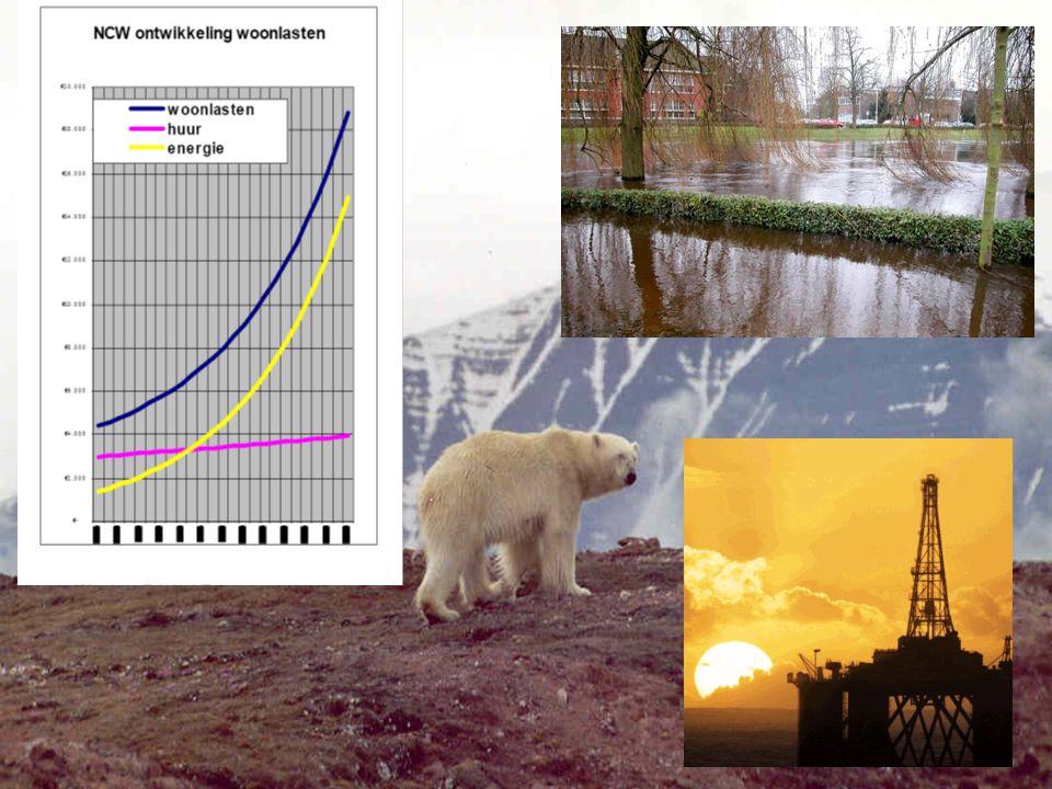 Trend CO2-emission Breda